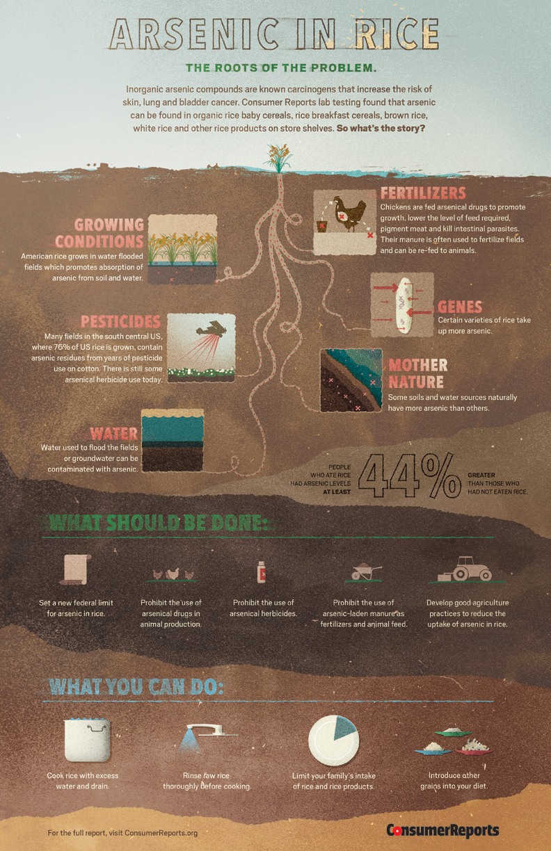 Info-graphic: Arsenic In Rice, Consumer Reports