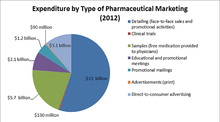 Pharma Marketing Expenditures 2012
