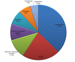 2012 Greenhouse Gas Emissions by Economic Sector