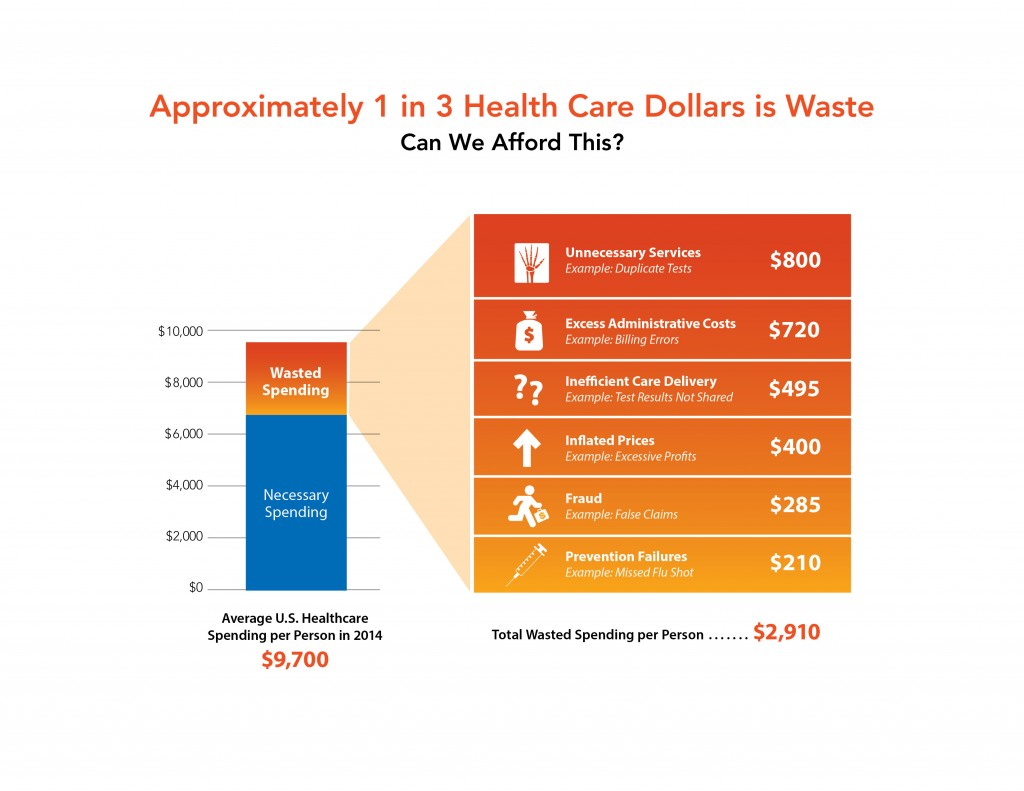 1 in 3 Healthcare Dollars is Waste