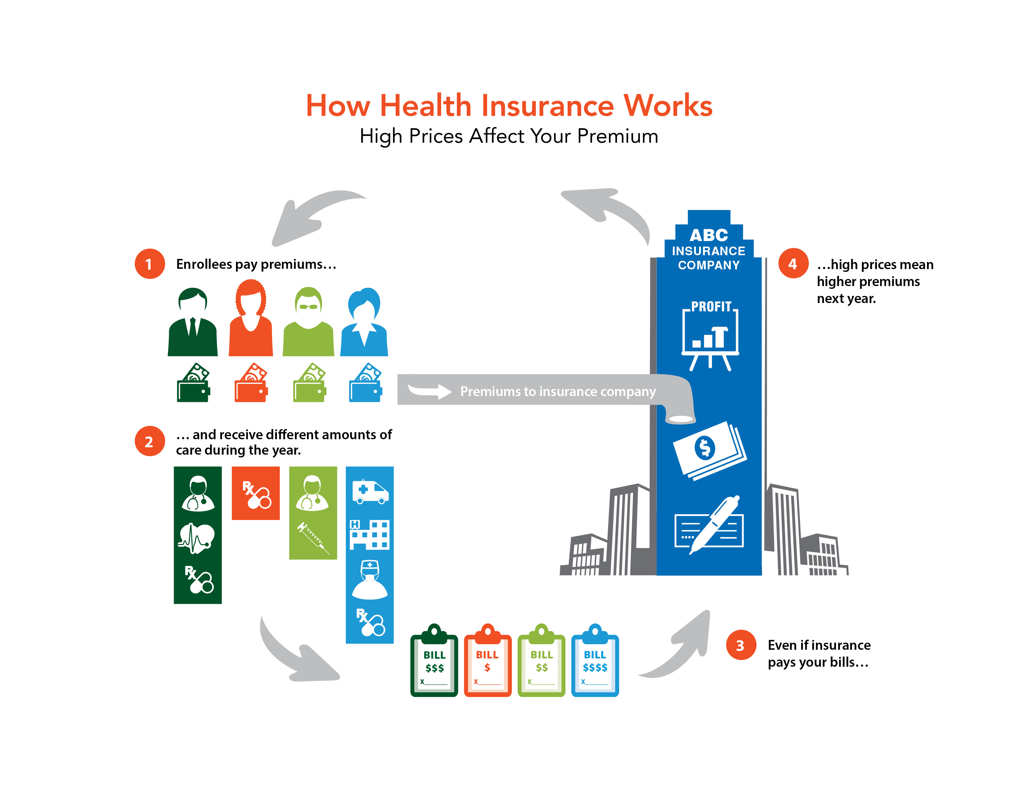 consumer views on health costs  quality and reforms