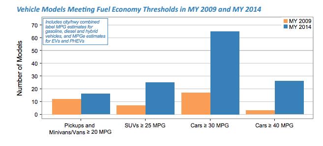 economy-2009-2014