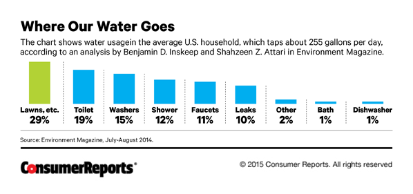 water use chart CR