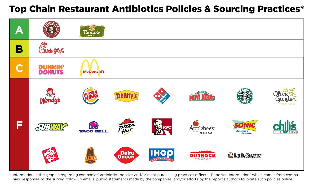 Which Fast Food Chains Serve Meat On Drugs A New Report