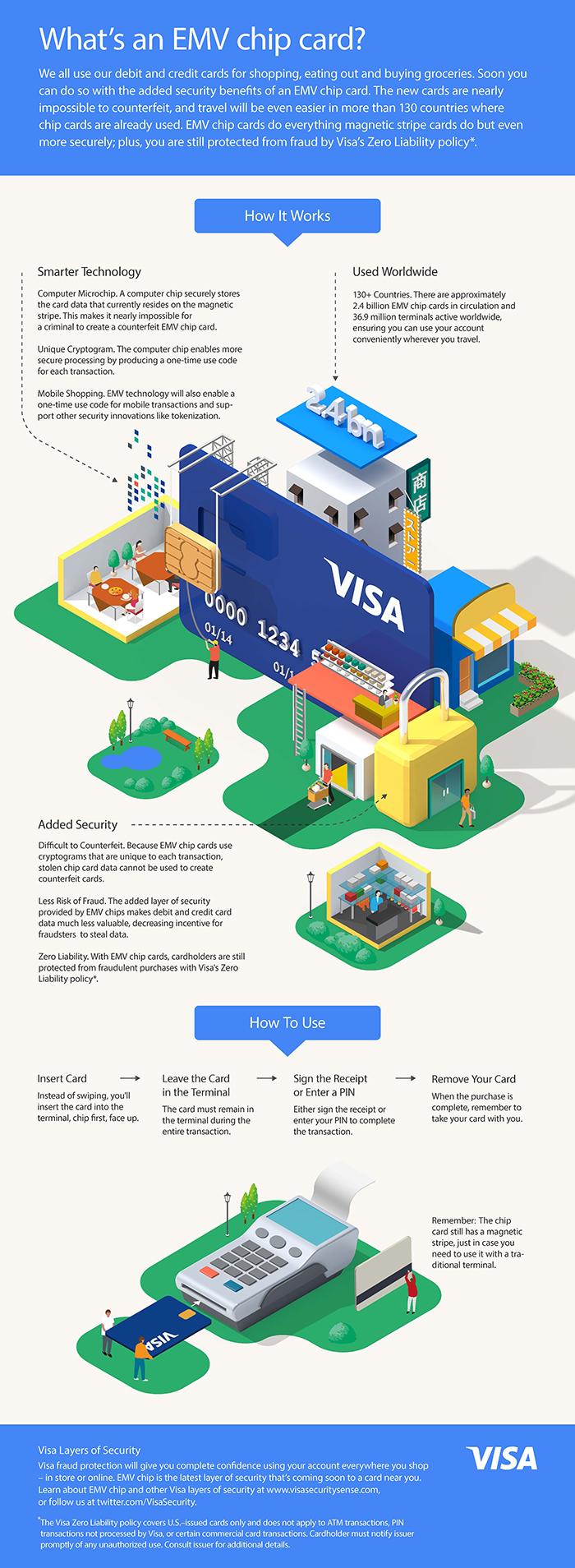 emv-infographic