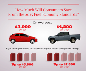 2025 Fuel Economy Standards graphic