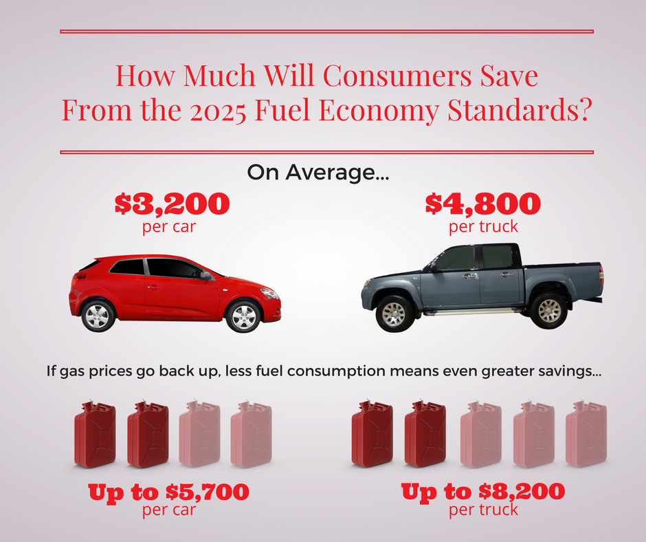 New CAFE standards help consumers save big | Consumers Union