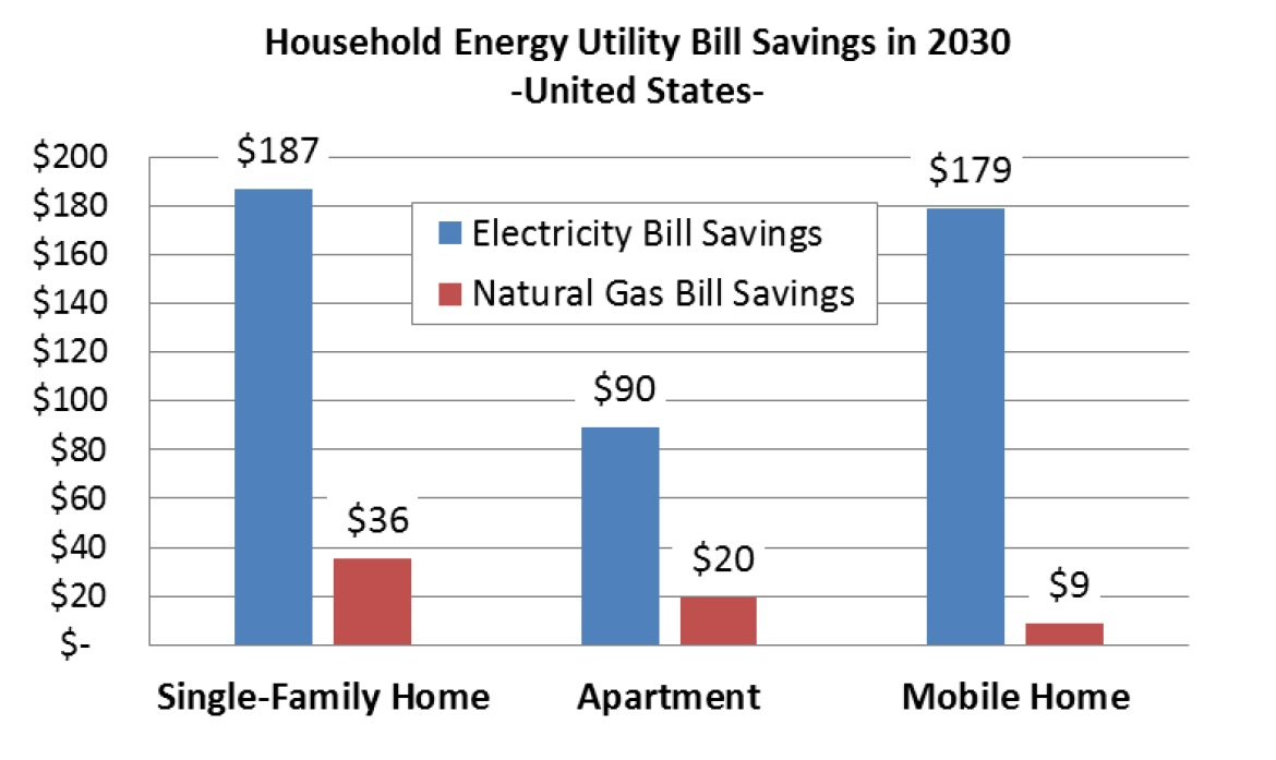 gt-cpp-household-savings-us-utility-bill