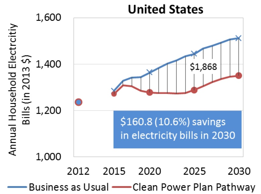 gt-cpp-household-savings-us