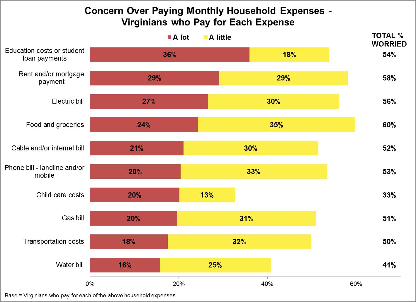 concern-for-monthly-expenses