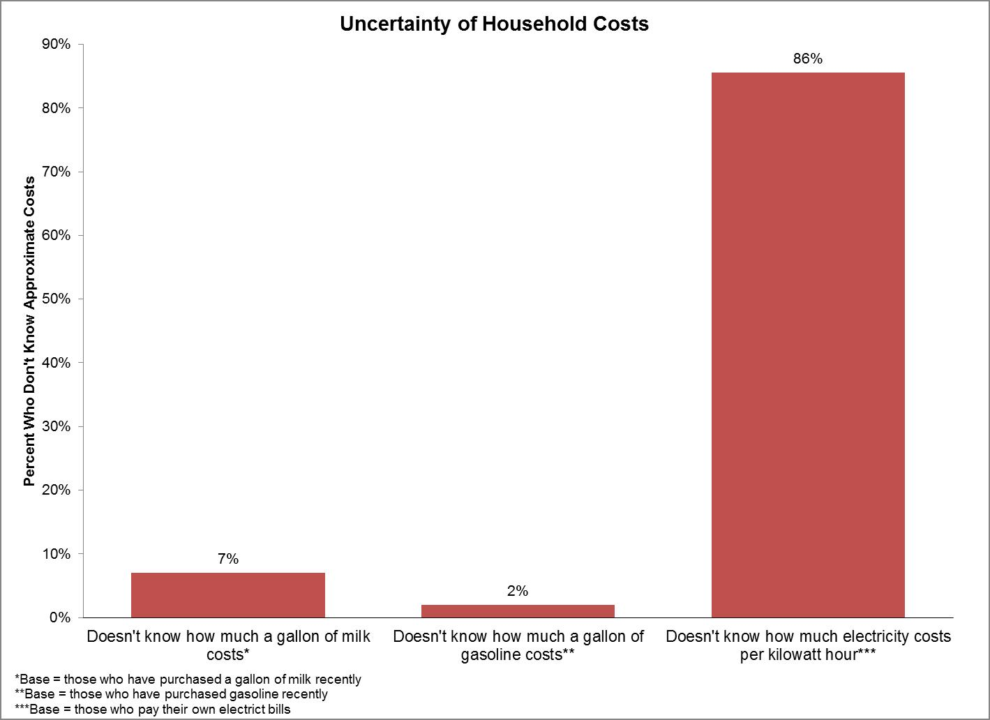 uncertainty-for-household-costs