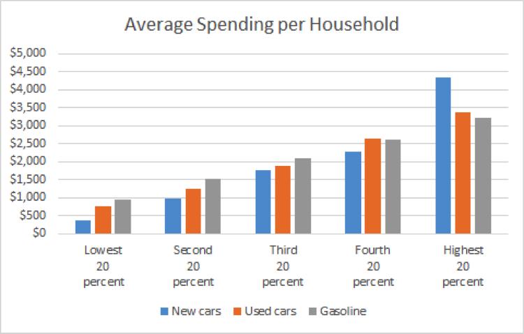 Source: CES data 2016