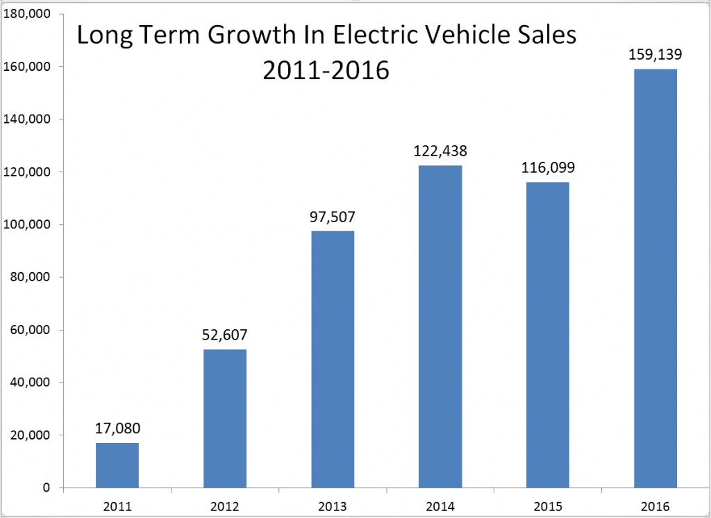 Record Sales Of EVs In 2016 Point To Bigger Year Ahead