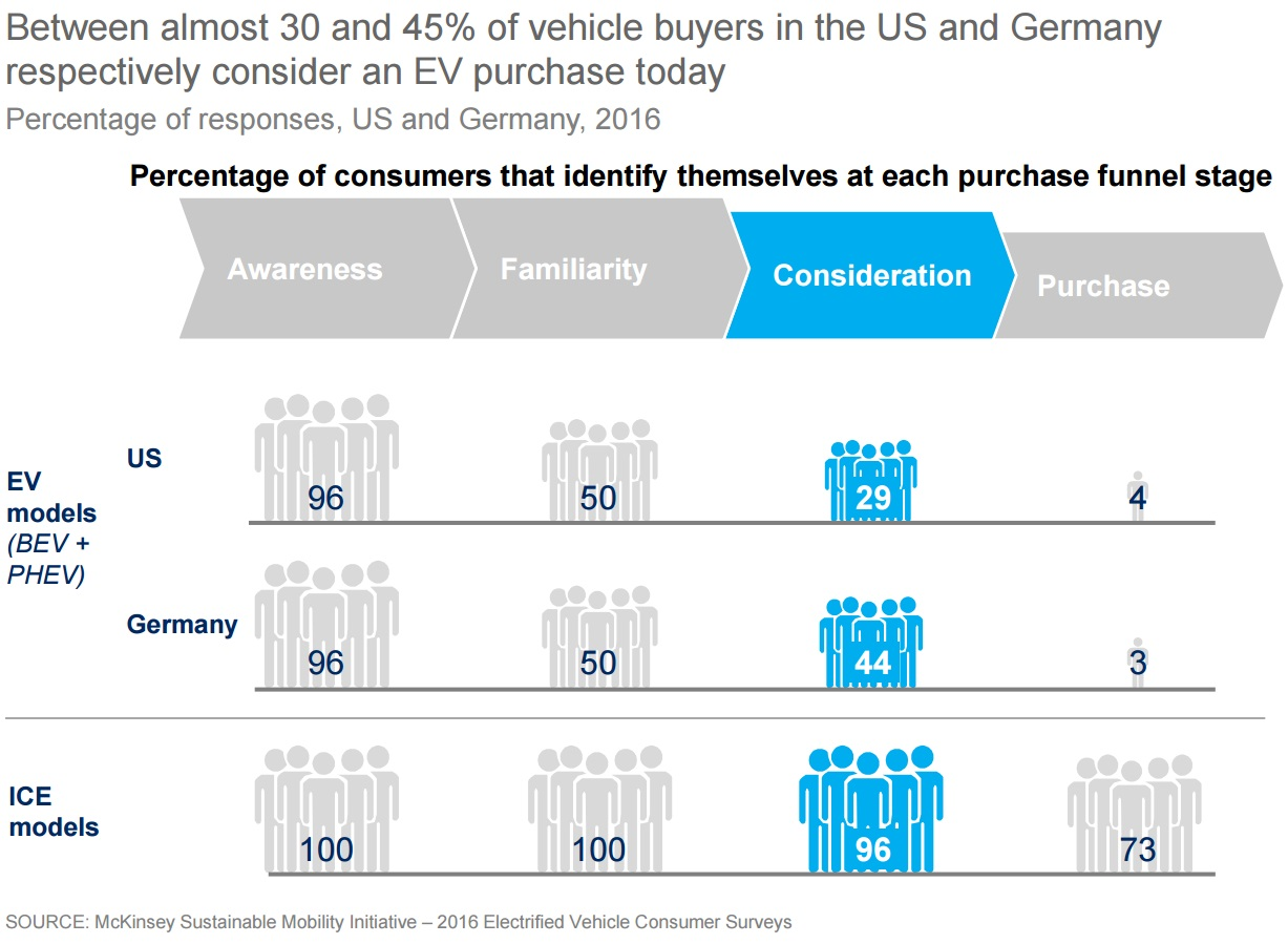 McKinsey EV report graphic