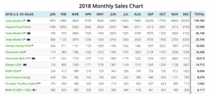 2018 sales data from InsideEVs.com