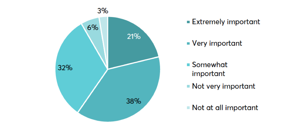 Respondents were asked how important is fuel economy to you when purchasing a vehicle.